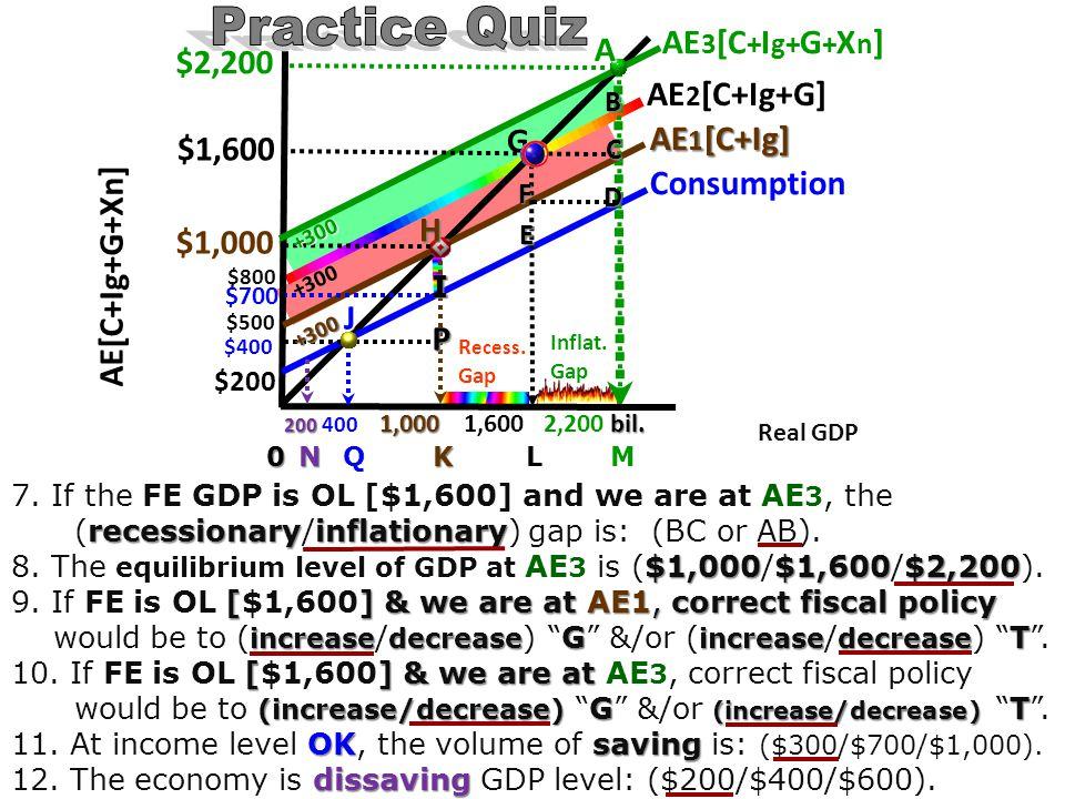 Practice Quiz A $2,200 AE2[C+Ig+G] G AE1[C+Ig] $1,600 Consumption